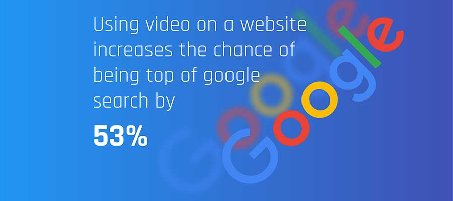 Video increases Google rankings by 53%